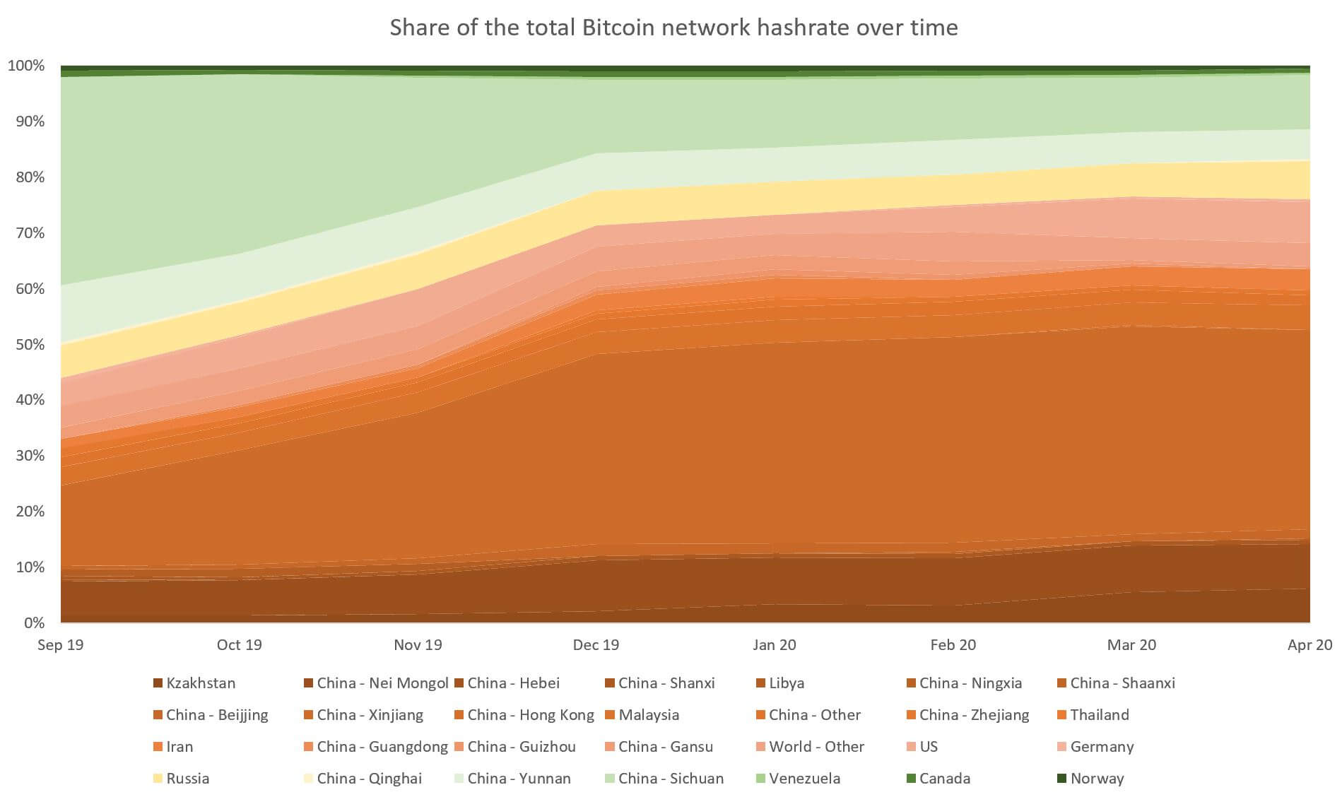Figuring Out How Much Bitcoin Hashrate Resides in Mainland China Still a Mystery