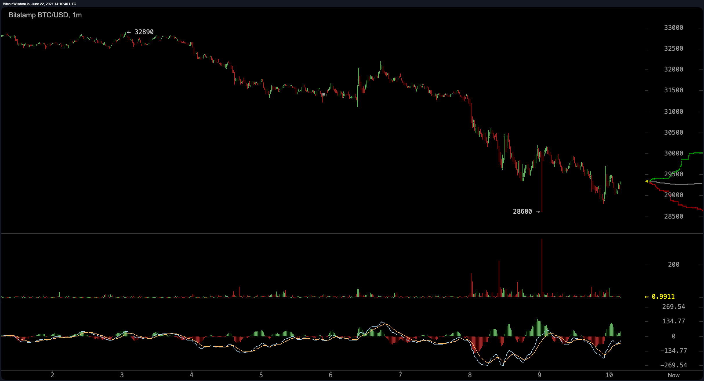 Crypto Bears Claw Markets Lower, Bitcoin Price Decline Listed Below $30K, Experts Still Positive-- Market Upgrades Bitcoin Information 2