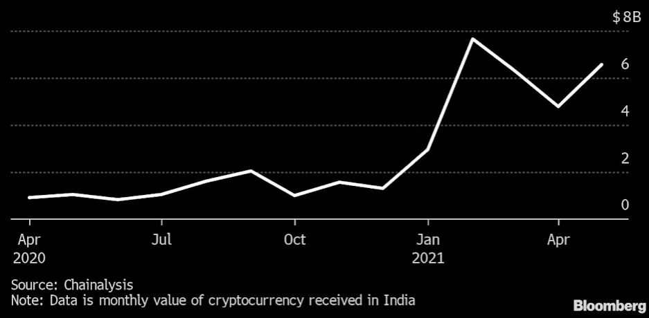 Indian Crypto Development Surpasses 19,900% In A Year Regardless Of Governing Unpredictability-- Cryptovibes.com-- Daily Cryptocurrency and also FX Information 1