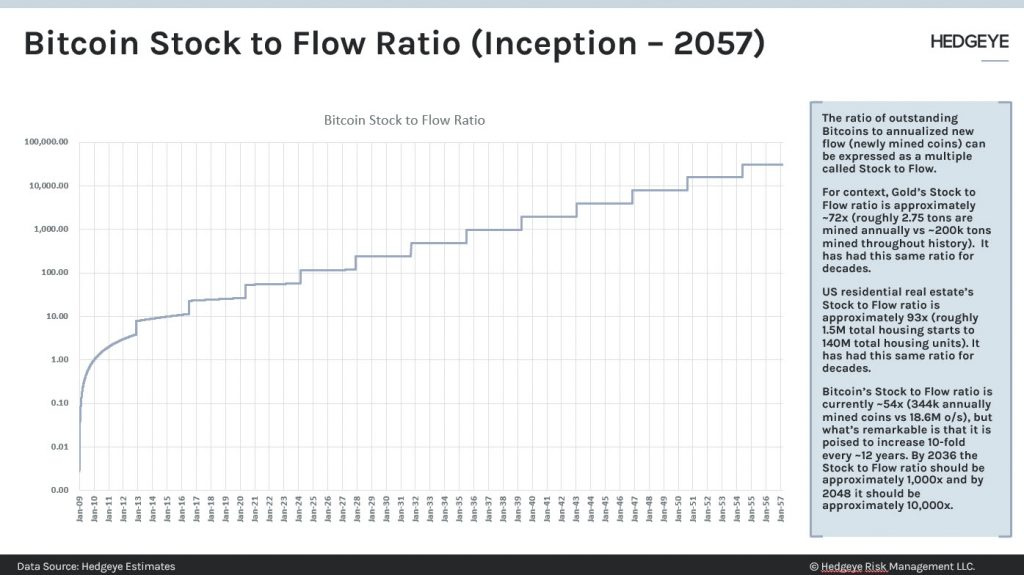 This Version Forecasts Bitcoin at $1,000,000-- Funded Bitcoin Information 2