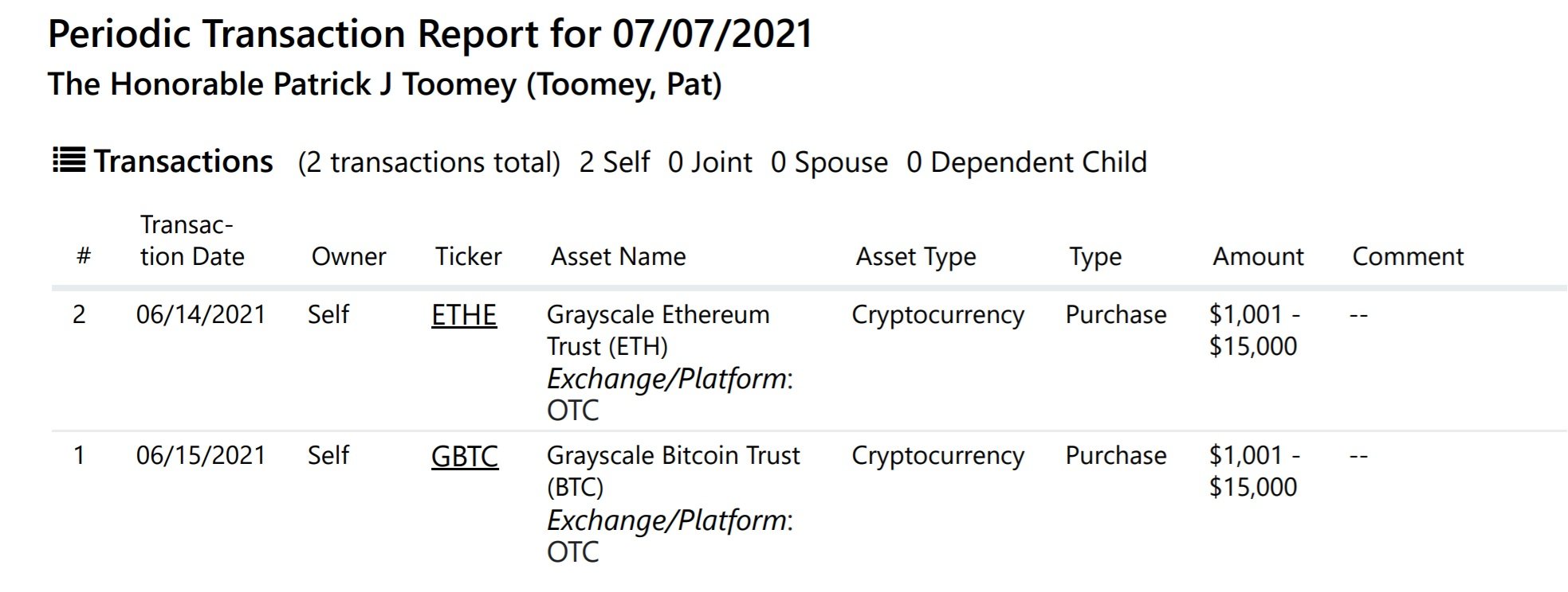 United States Legislator Invests in Bitcoin as well as Ethereum through Grayscale-- Information Bitcoin Information 2
