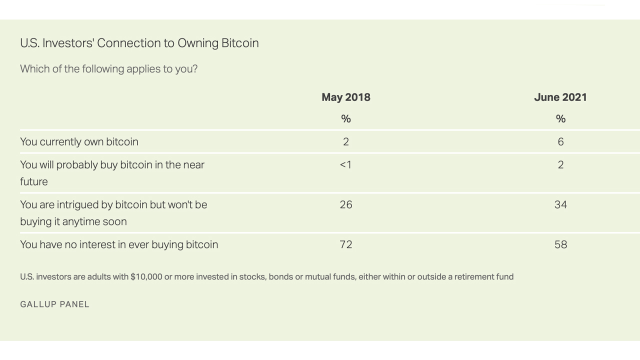 This Year's Gallup Poll Findings Suggest 6% of US Investors Own Bitcoin