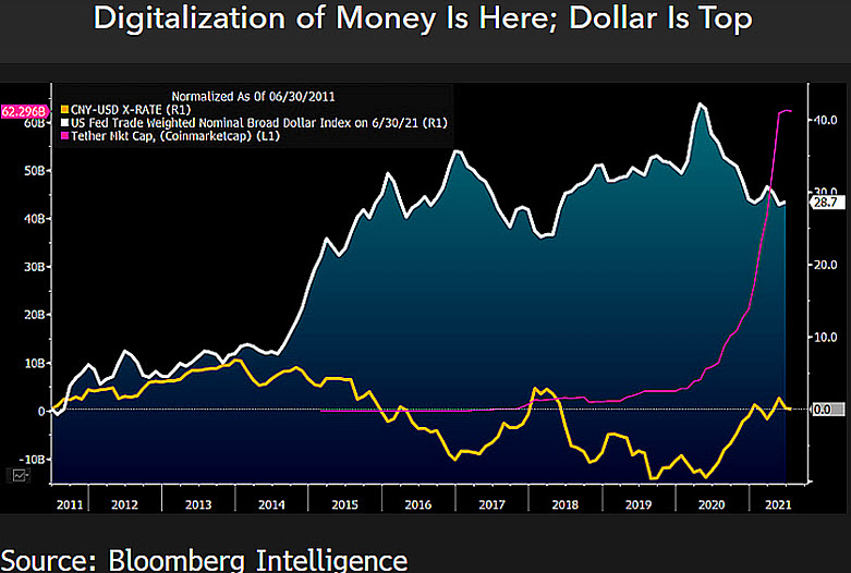 Tether's appreciation against the U.S. dollar index and Chinese yuan. Source: Bloomberg Intelligence
