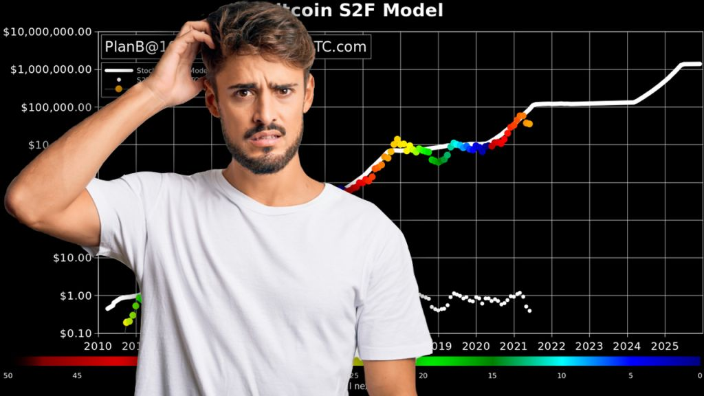 Stock-to-Flow Bitcoin Price Design Criticized as BTC Price Proportion Matches 2019 Stats-- Markets and also Rates Bitcoin Information 9