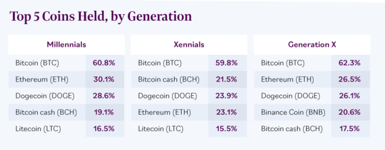 Survey Shows 3 in 4 Crypto Investors Turned a Profit Investing, Crypto Represents 12% of Millennial Portfolios