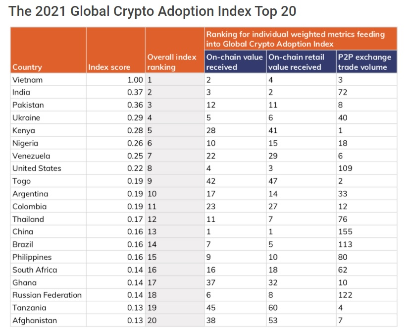 International Cryptocurrency Fostering Leaps 881% Led by Oriental Nations, Index Reveals-- Included Bitcoin Information 2
