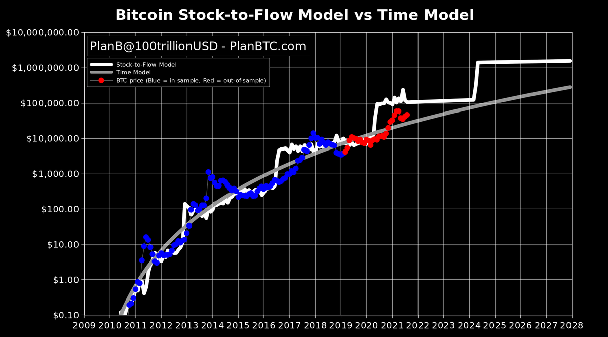 Fallback's Stock-to-Flow Bitcoin Price Design 'Anticipates $100K by Xmas,' S2F Maker Talks About 'Time Design'-- Markets and also Costs Bitcoin Information 4