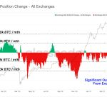 Bitcoin Regular Monthly Discharges From Centralized Exchanges Go Beyond 100K-- Cryptovibes.com-- Daily Cryptocurrency as well as FX Information 13