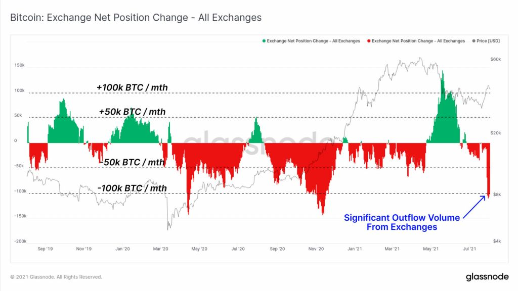 Bitcoin Regular Monthly Discharges From Centralized Exchanges Go Beyond 100K-- Cryptovibes.com-- Daily Cryptocurrency as well as FX Information 1