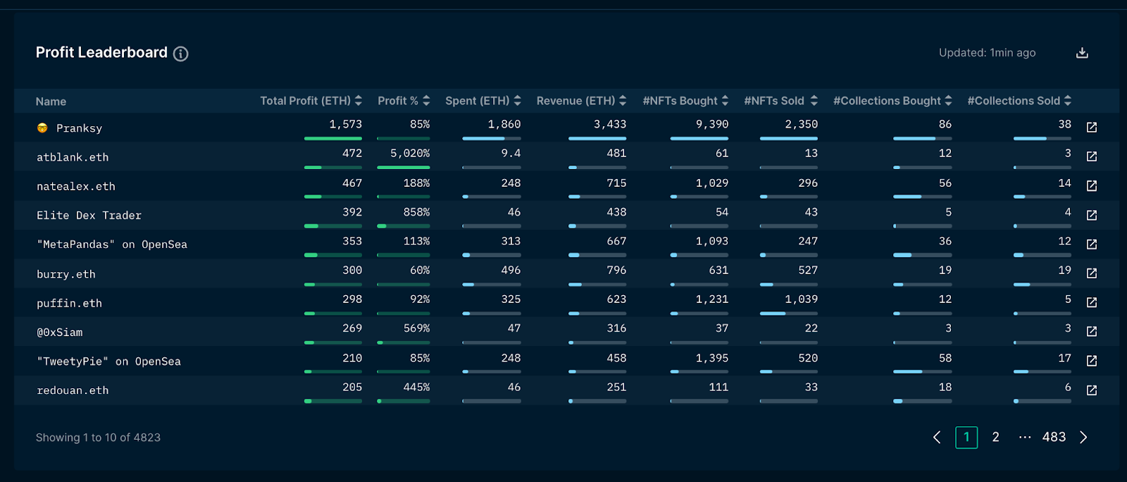 NFT Leaderboard Research Emphasizes the Crypto Market's Leading NFT Collection agencies-- Blockchain Bitcoin Information 2