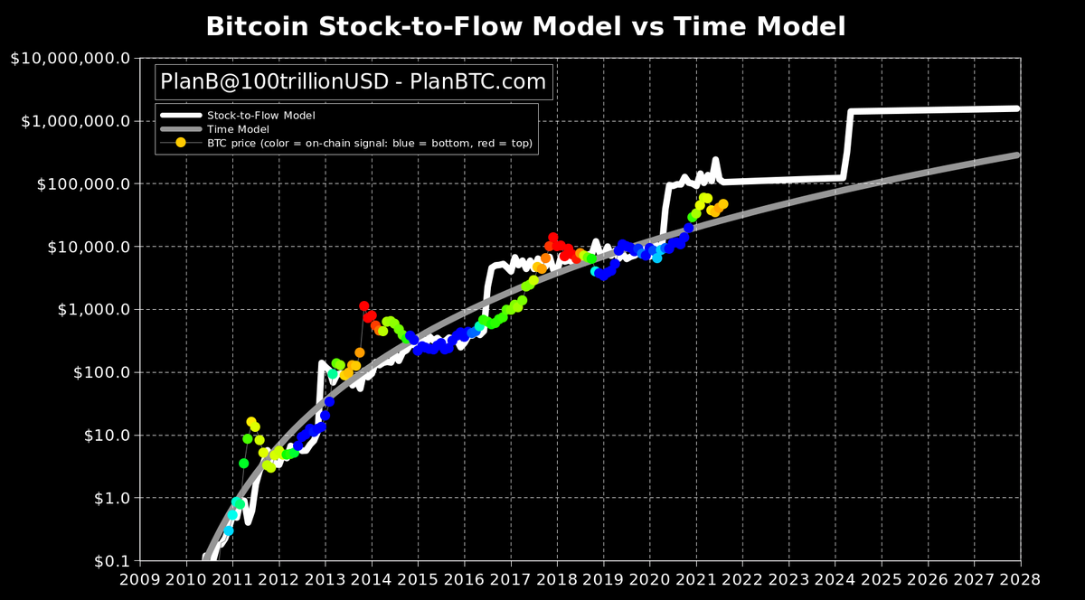 Fallback's Stock-to-Flow Bitcoin Price Design 'Anticipates $100K by Xmas,' S2F Maker Talks About 'Time Design'-- Markets and also Costs Bitcoin Information 2