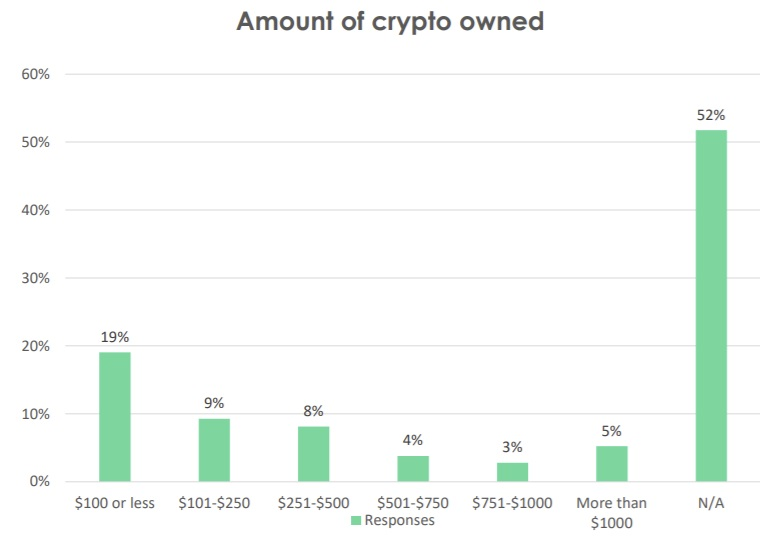 Nearly 50% Purchased Cryptocurrencies This Year-- Included Bitcoin Information 2