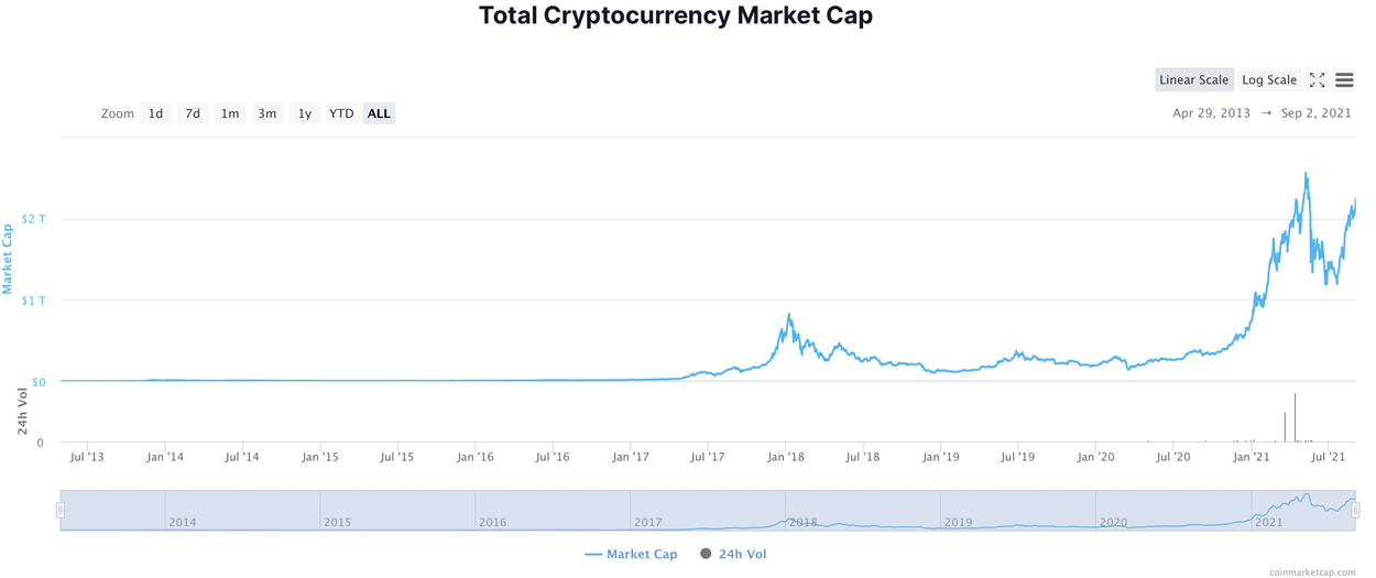 Crypto Economy Gains 83% in Value Over Last 3 Months, Myriad of Lesser-Known Coins Spike