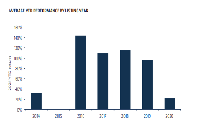 Average YTD performance public crypto stocks by year of listing: CoinShares