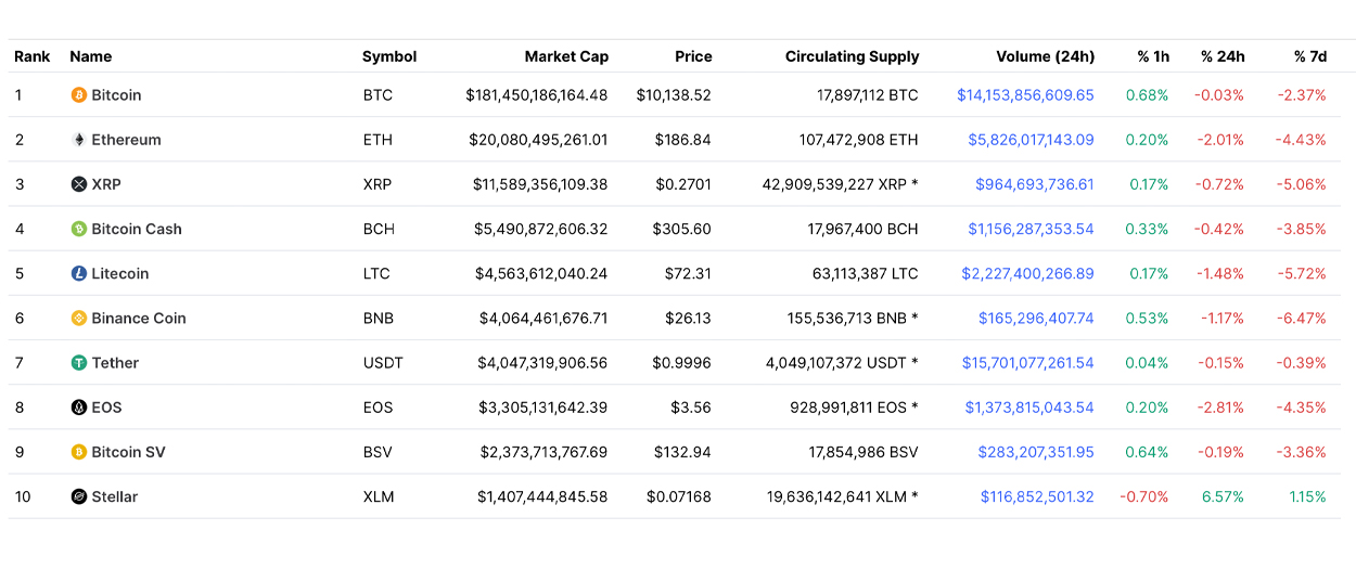 A Consider the Leading 10 Crypto Market Cap Changes Over 2 Years-- Markets as well as Rates Bitcoin Information 2