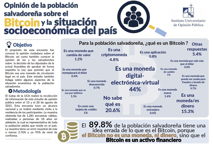 Bitcoin Legal Tender in 3 Days yet Study Reveals 7 Out of 10 Salvadorans Want Bitcoin Legislation Rescinded-- Law Bitcoin Information 2