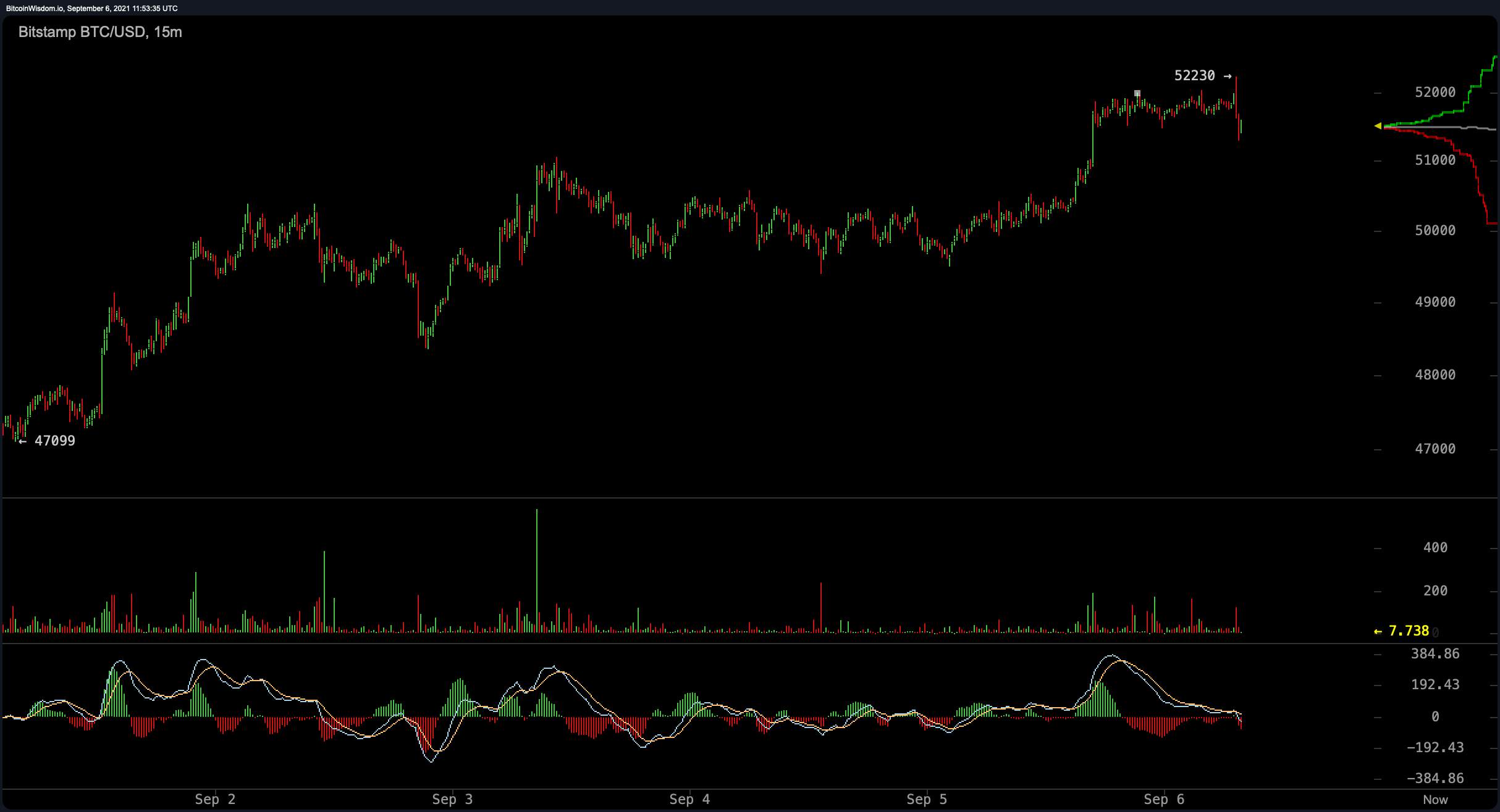 Bitcoin Promptly Leaps Over the $52K Area Just to Obtain Pressed Back, Crypto Economic Climate Climbs Up 3.5%-- Markets and also Rates Bitcoin Information 2