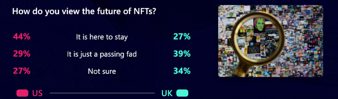 NFT Study With Over 40K Respondents Indicates Americans Depend On NFT Investments Greater Than Britons-- Blockchain Bitcoin Information 2