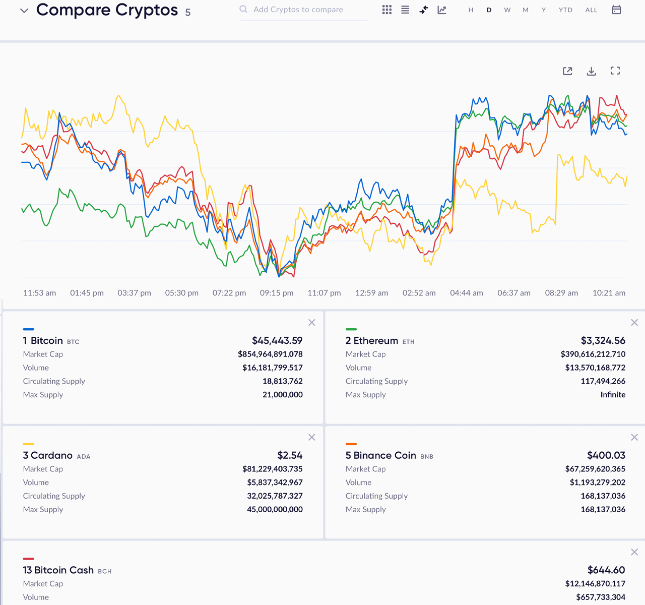Today's Cryptocurrency Information Aggregators Deal a Wide Variety of Onchain as well as Market Insights-- Included Bitcoin Information 3