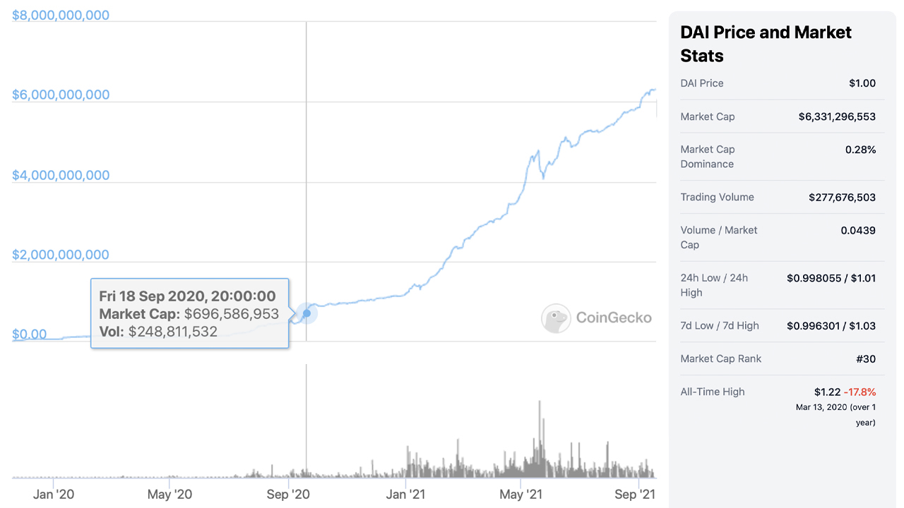 The Valuation of the Stablecoin DAI Market Swells - DAI Market Cap Increased More Than 800% in 12 Months