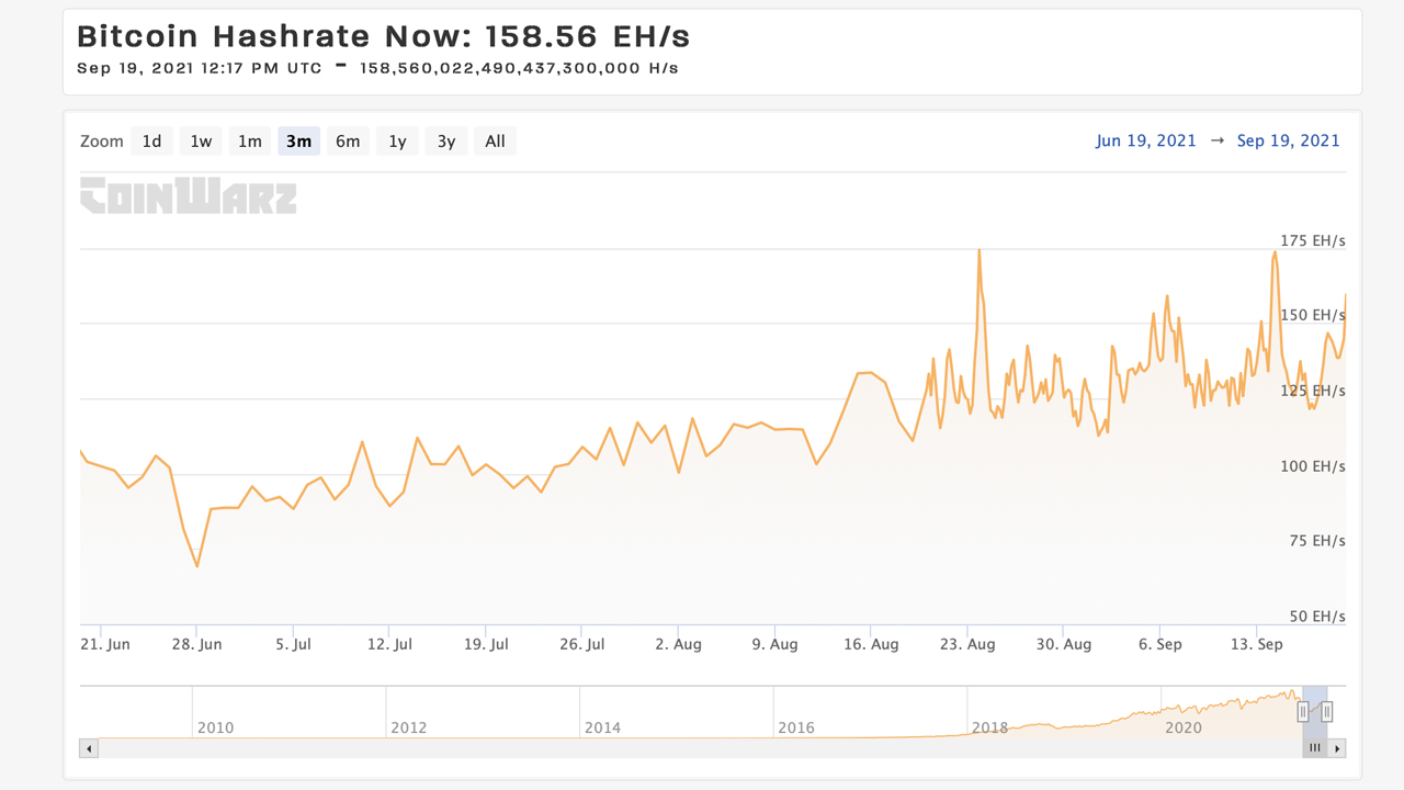 Bitcoin Hashrate Climbs 128% Over 83 Days, Network's Mystery Miners Disappear