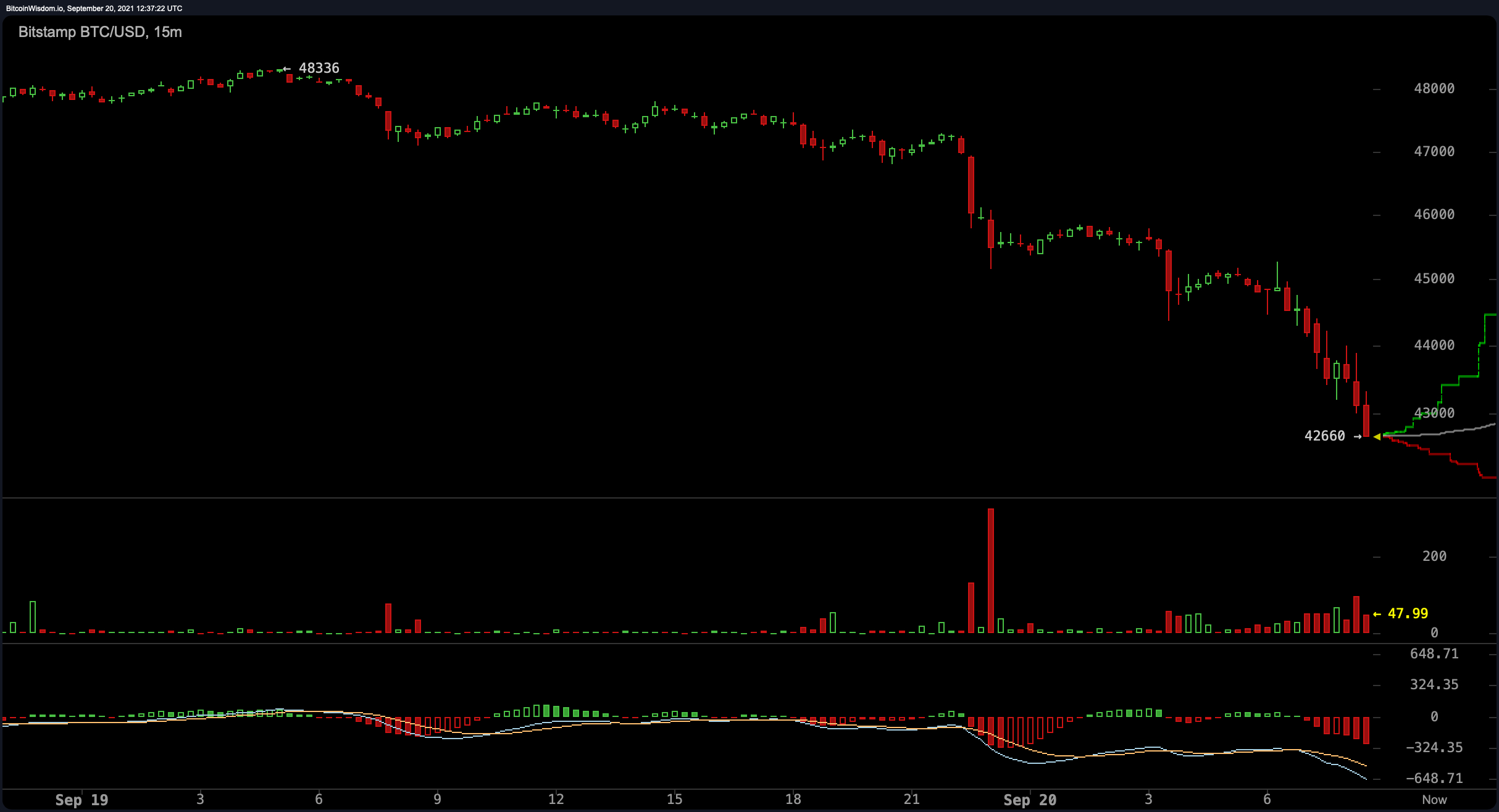 Crypto Market Price Plummet In The Middle Of Global Market Disaster, Widening Default Dangers-- Markets as well as Rates Bitcoin Information 2