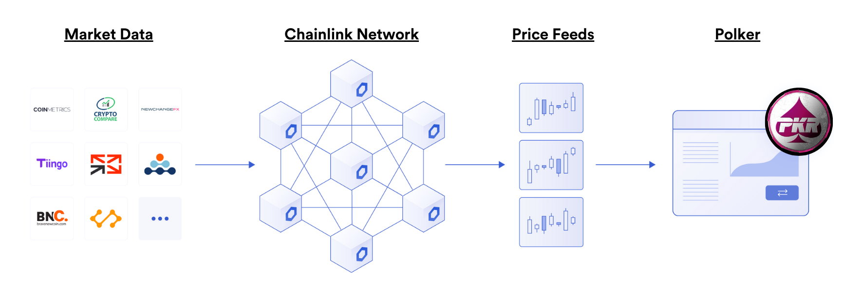 Polker Is Incorporating Chainlink Price Feeds Into Its Multi-Crypto Industry-- Funded Bitcoin Information 2