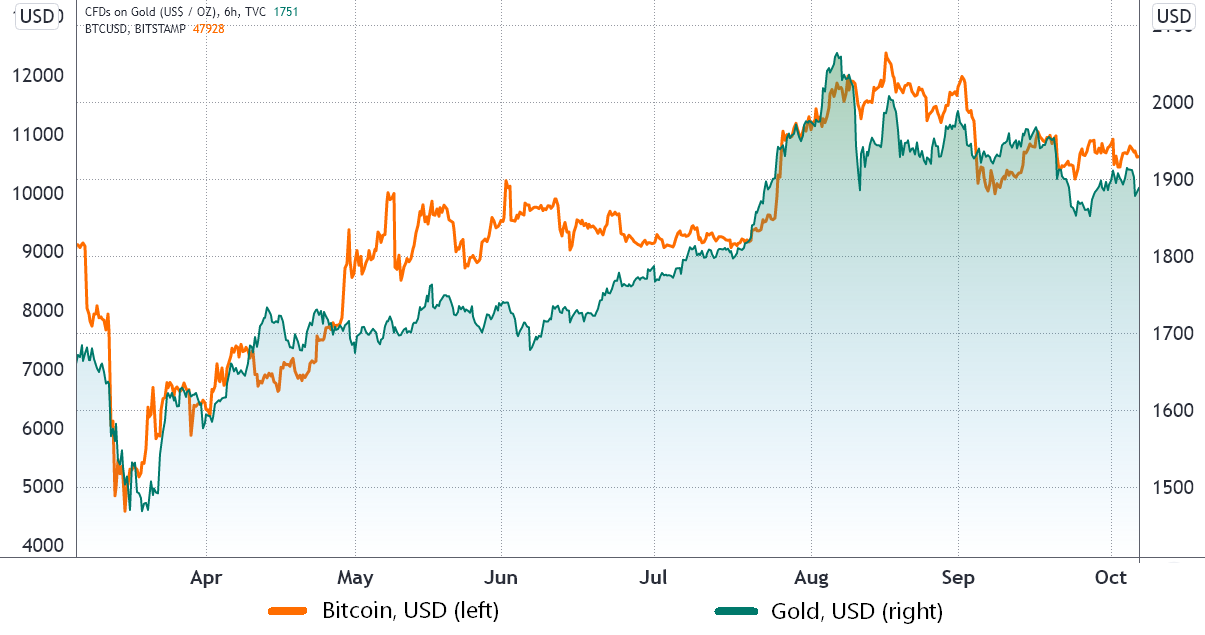 Bitcoin May Be Safe From Global Stock Exchange Situation, Right Here Is Why-- Cryptovibes.com-- Daily Cryptocurrency and also FX Information 1