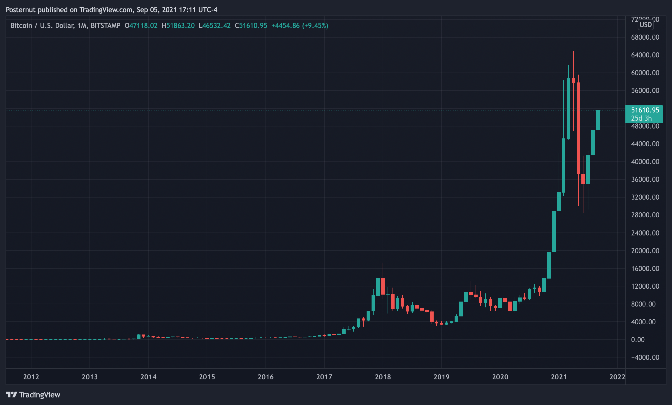 Can Bitcoin Break Historical September Price Trends? Spike Above $51K Suggests 2021's 9th Month Is Different